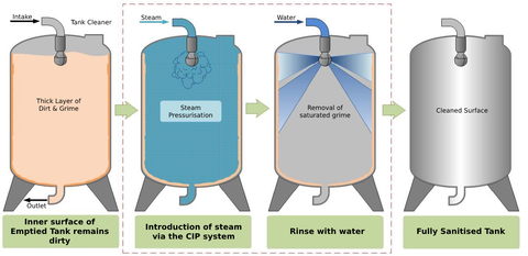tank steam cleaning process