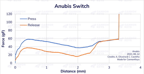 Anubis Force Displacement Chart