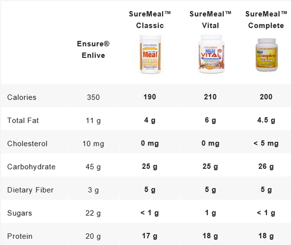 Sure Meal Nutrition Shakes Compared to Ensure Premium Lines
