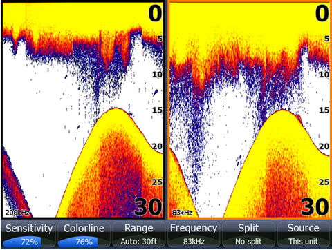 Hds Frequency Comparing Fish With 83 And 200 Plus