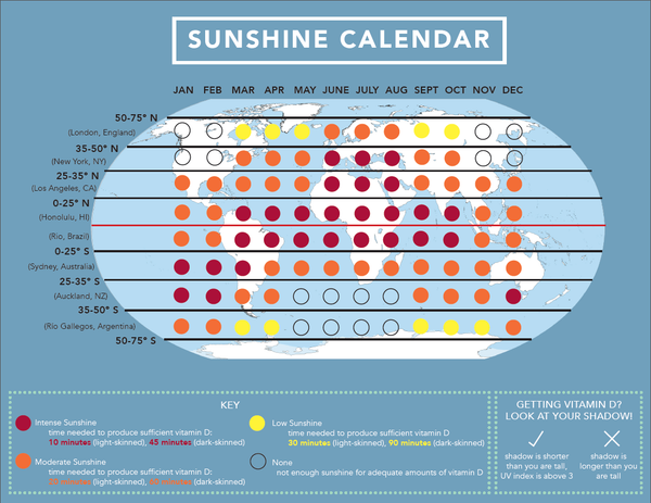 Official Vitamin D Council chart on sunshine and UVB.
