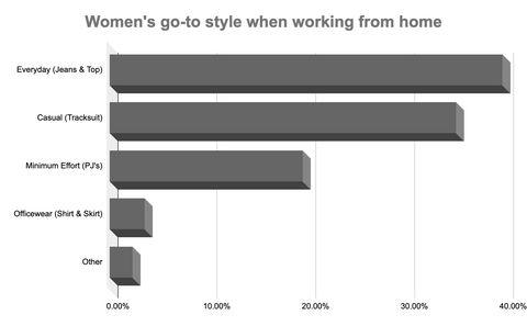 work from home style results graph