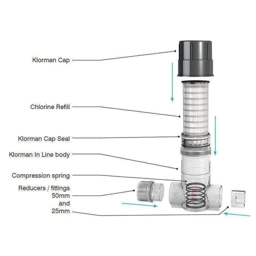 Klorman Inline Feeder Complete Set - In Line filter - {{ shop_name }} - Puritech