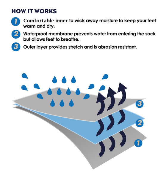Multi-Use 100% Waterproof Socks
