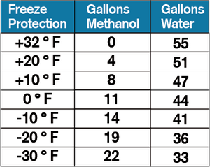 Qwix Mix Methanol Mixing Chart For 55 Gallon Drum of Biodegradable Windshield Washer Fluid.