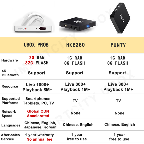 iMartcity Unblock Tech UBox PROS Generation 7, TV Box, Hong Kong Edition, Free TV programs Watch Movies remote keyboard hope overseas what is ubox ubtv market apk  reddit ubox pro gen 5  pro s  gen 4 pro ubtv update ubox4 hong kong  ubox pro 2 vs pro what is ubox hope overseas ubtv app apk ubtv market apk  gen 3 ub tv channel list unblock iptv p2p ubtv update ubox pro gen 5 ubox4 hong kong  reddit unblock tv box gen 6  pro s ubtv vip movie password what is ubtv best android tv box  tv box update ubox live tv not working  lelong  vs evpad ubox pro 2 review ubox pro vs pro2 ubox pro vs ubox 4 ubox pro review ubox pro channel list ubox pro2  comparison