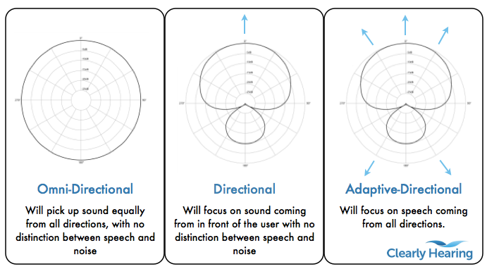Focus of Omni-Directional, Directional and Adaptive Directional Hearing Aid Microphones