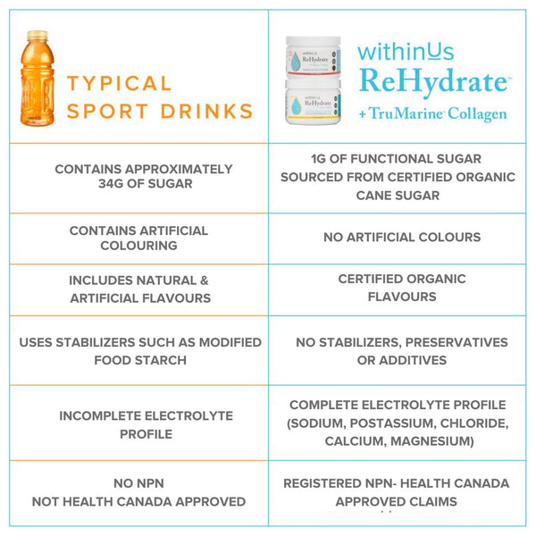 Sports Drink vs ReHydrate