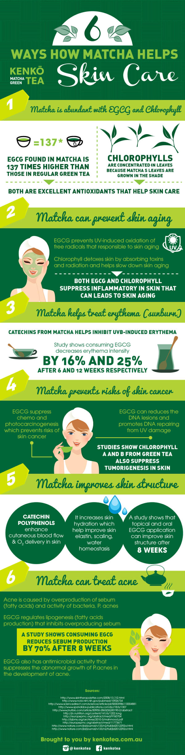 Infographic of 6 ways matcha green tea helps improves skin aging, acnes, skin hydration, skin elastin