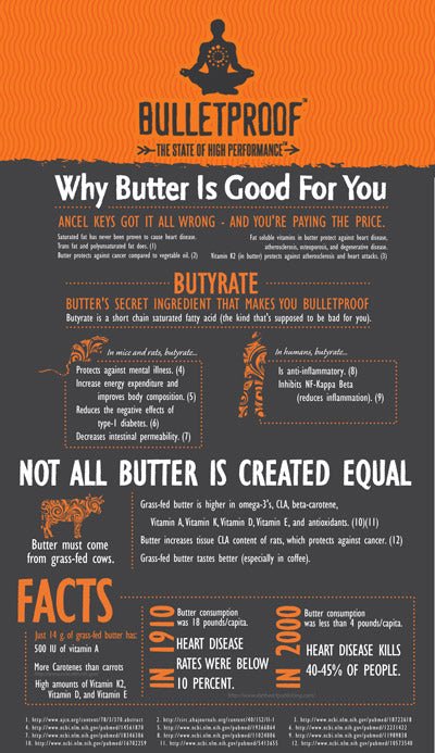 Butter Infographic