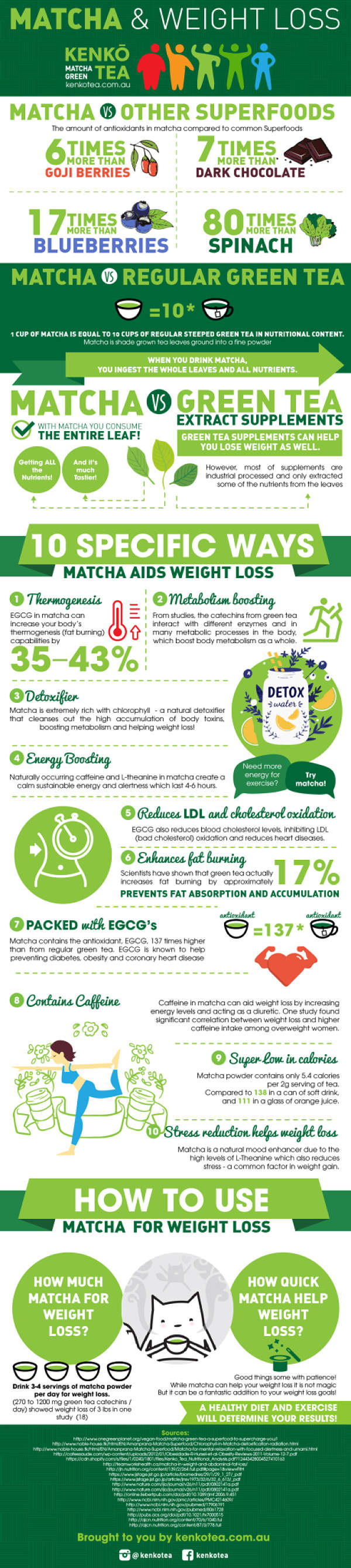 Matcha Green Tea health Benefits Infographic by Kenko tea