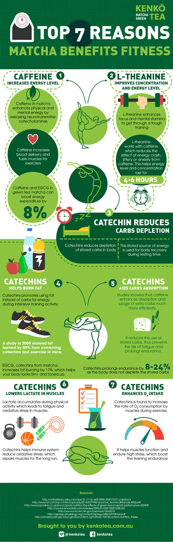 Matcha improves training performance infographic by Kenko Tea