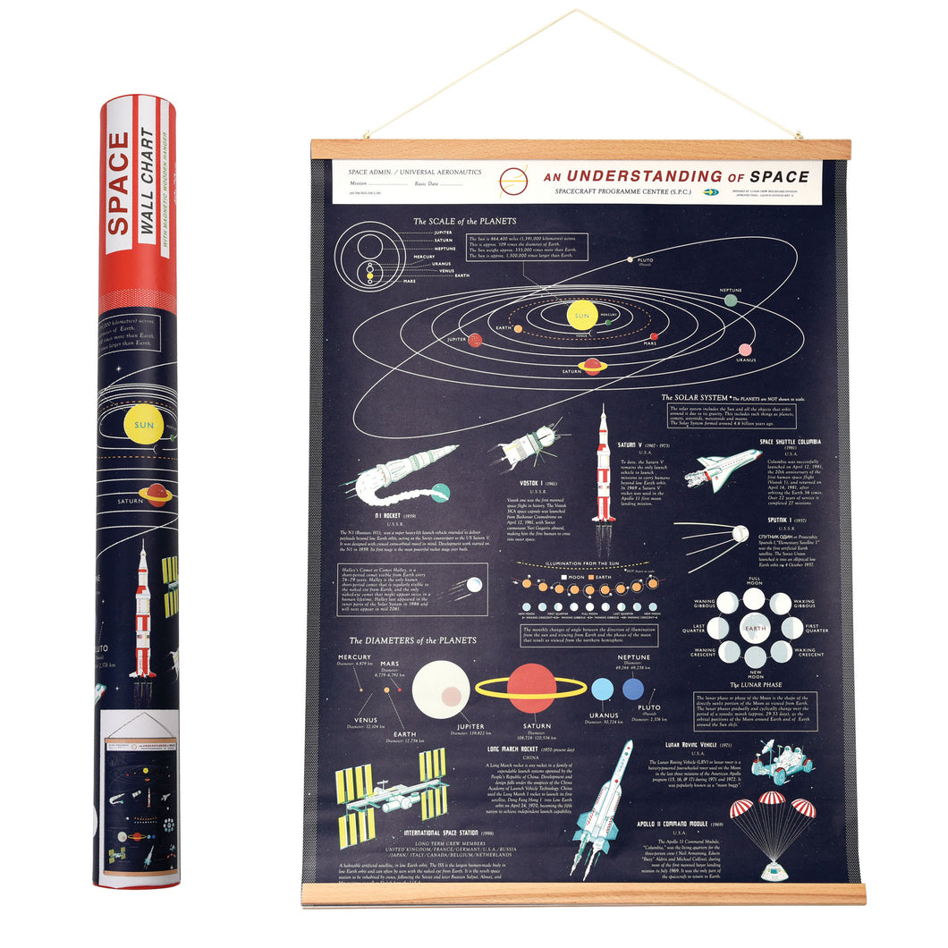 Rex Space Age Wall Chart