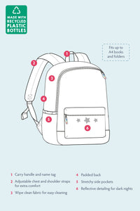 Frugi Backpack Infographic