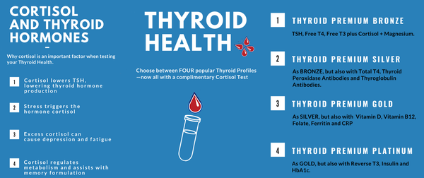 Private Thyroid Blood Test