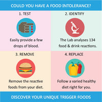 IgG Food Intolerance Test