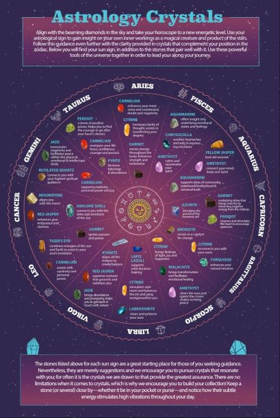 Astrology and Gem stone chart