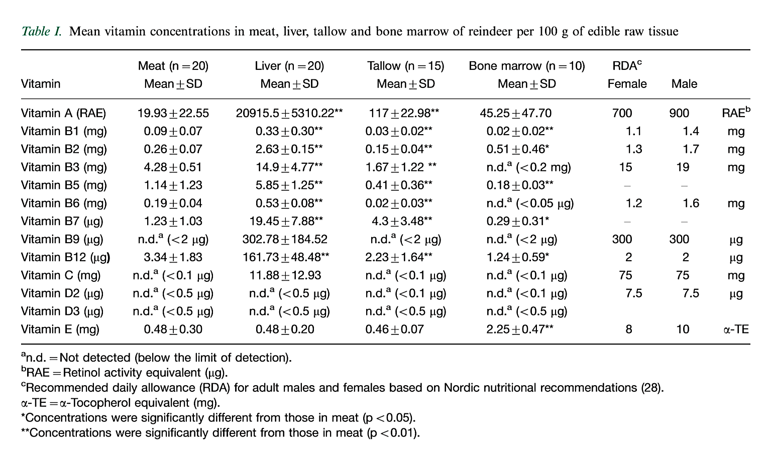 Table from Hassan et al 2012, displaying the nutritional profile of Reindeer Liver versus Meat, Tallow and Bone Marrow