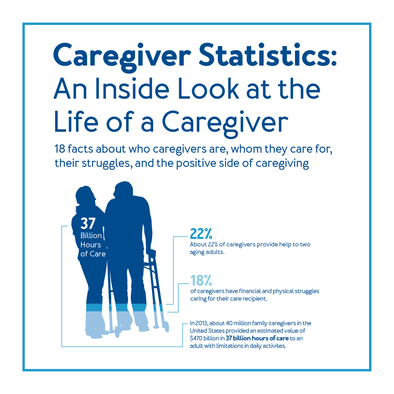 Caregiver Statistics: An Inside Look at the Life of a Caregiver