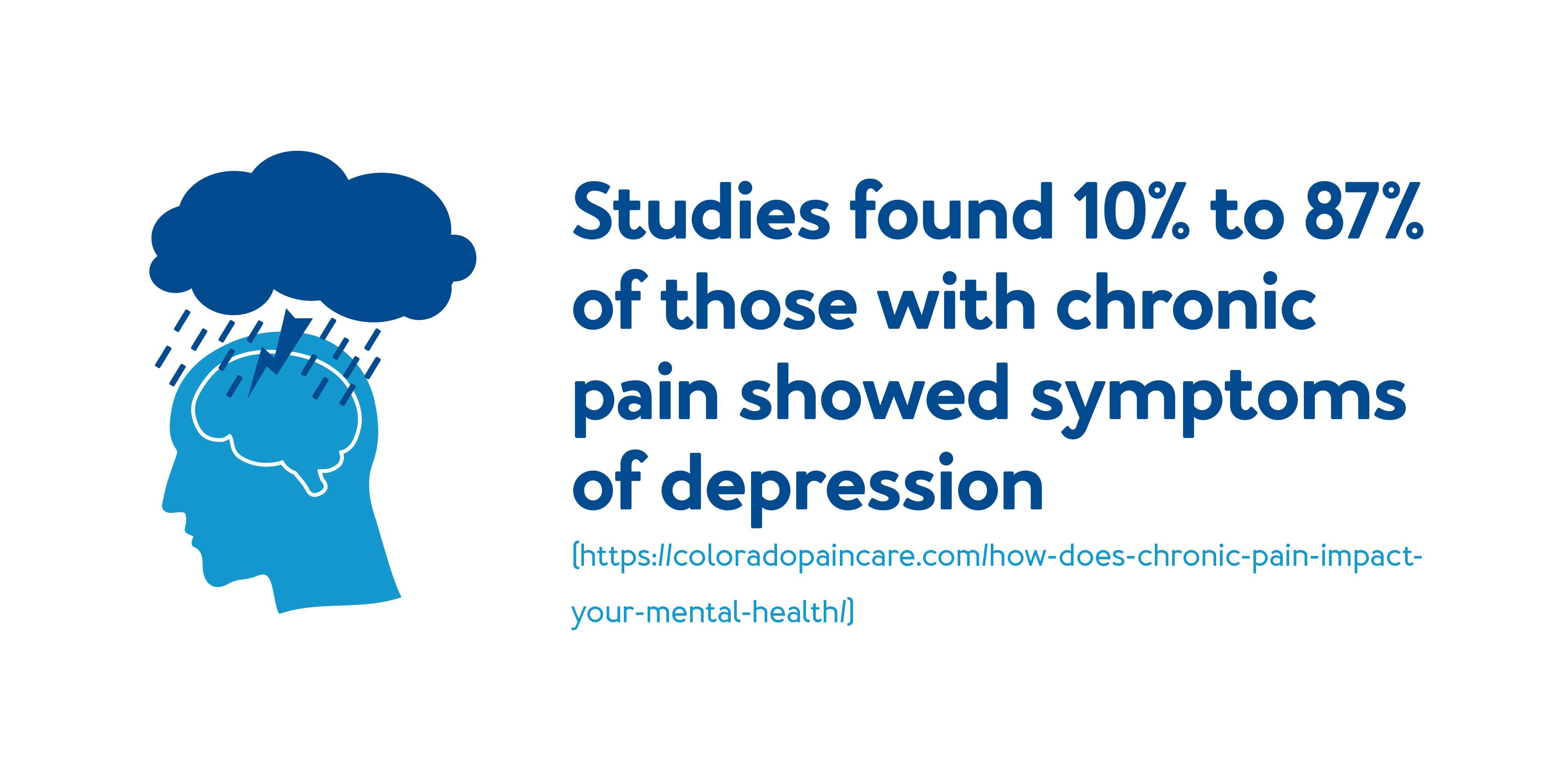 Studies found 10% to 87% of those with chronic pain showed symptoms of depression.
