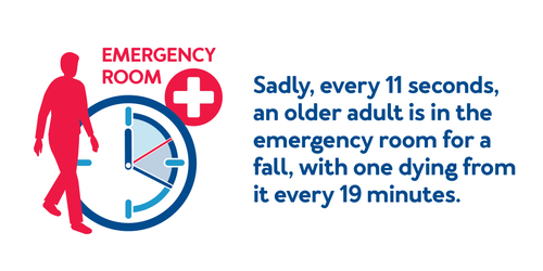 Sadly, every 11 seconds, an older adult is in the emergency room for a fall, with one dying from it every 19 minutes.