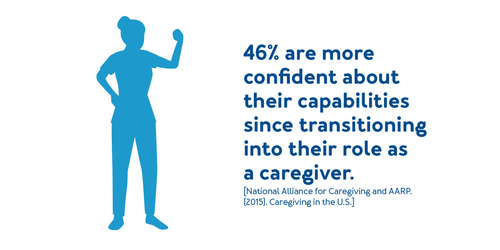 86% of caregivers are satisfied that their caree is well-cared for.