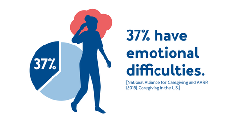 37% have emotional difficulties.