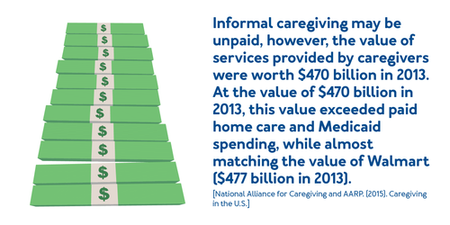 Informal caregiving may be unpaid, however, the value of services provided by caregivers were worth $470 billion in 2013. At the value of $470 billion in 2013, this value exceeded of paid home care and Medicaid spending, while almost matching the value of Walmart ($477 billion in 2013).