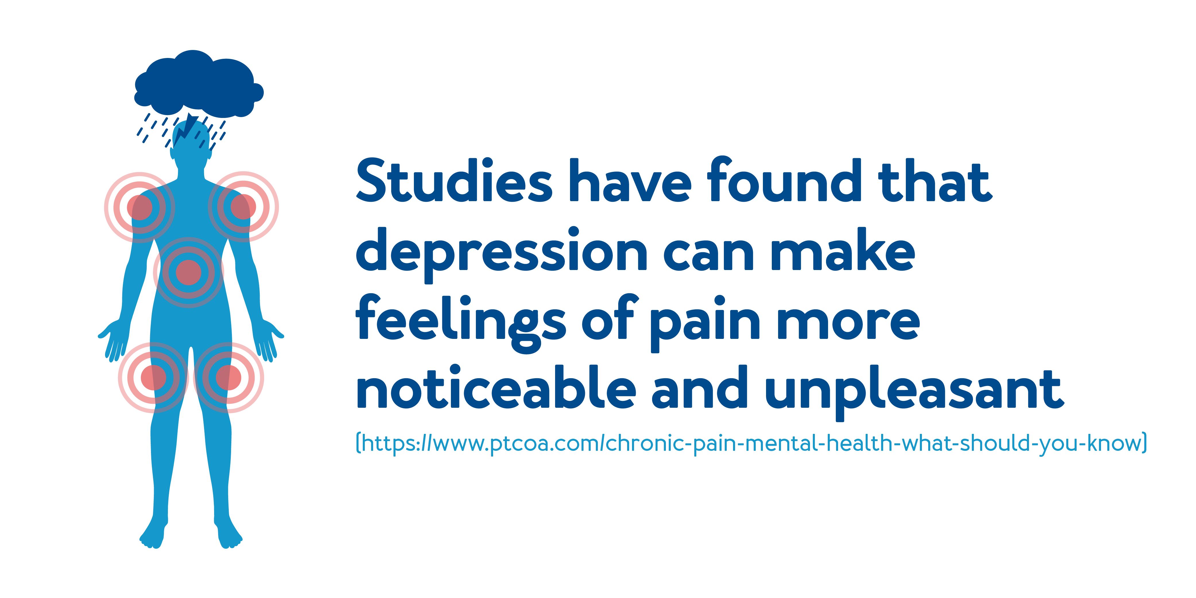 Studies have found that depression can make feelings of pain more noticeable and unpleasant.