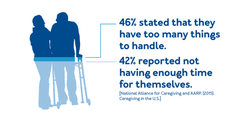 46% of caregivers stated that they have too many things to handle. 42% reported not having enough time for themselves.