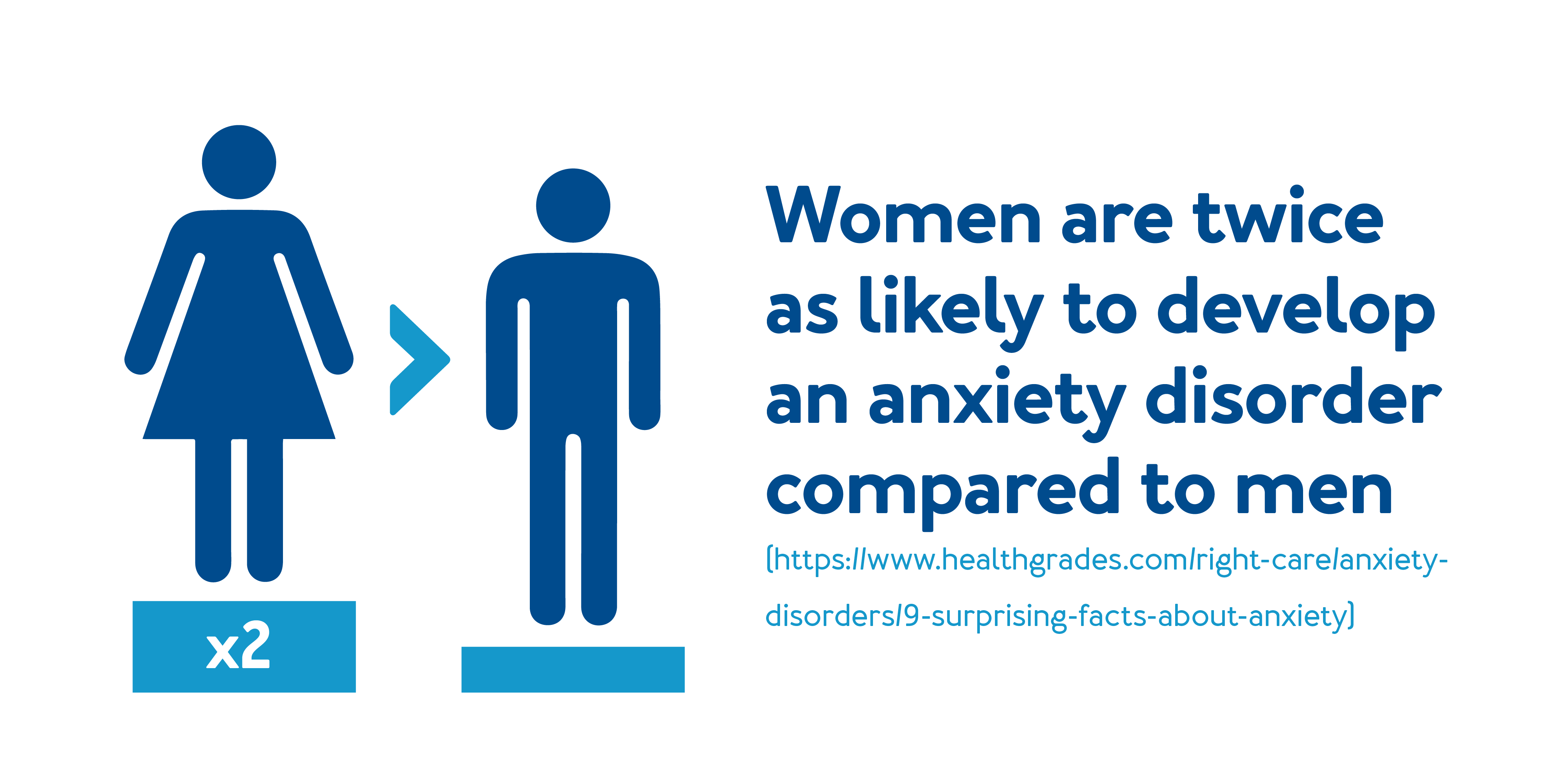 Women are twice as likely to develop an anxiety disorder compared to men.