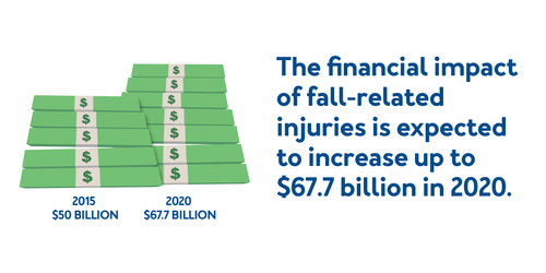 The financial impact of fall-related injuries is expected to increase by up to $67.7 billion in 2020.