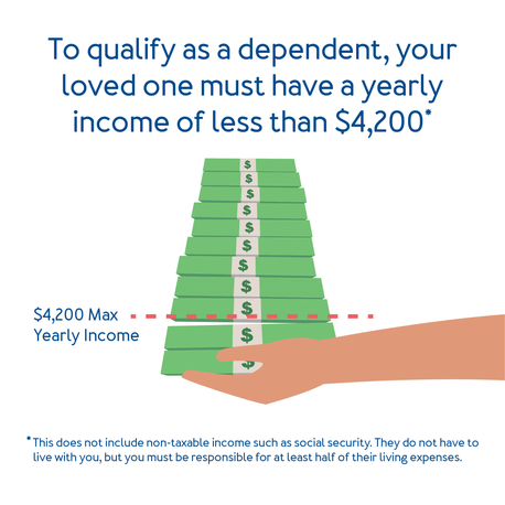 To qualify as a dependent, your loved one must have a yearly income of less than $4,200