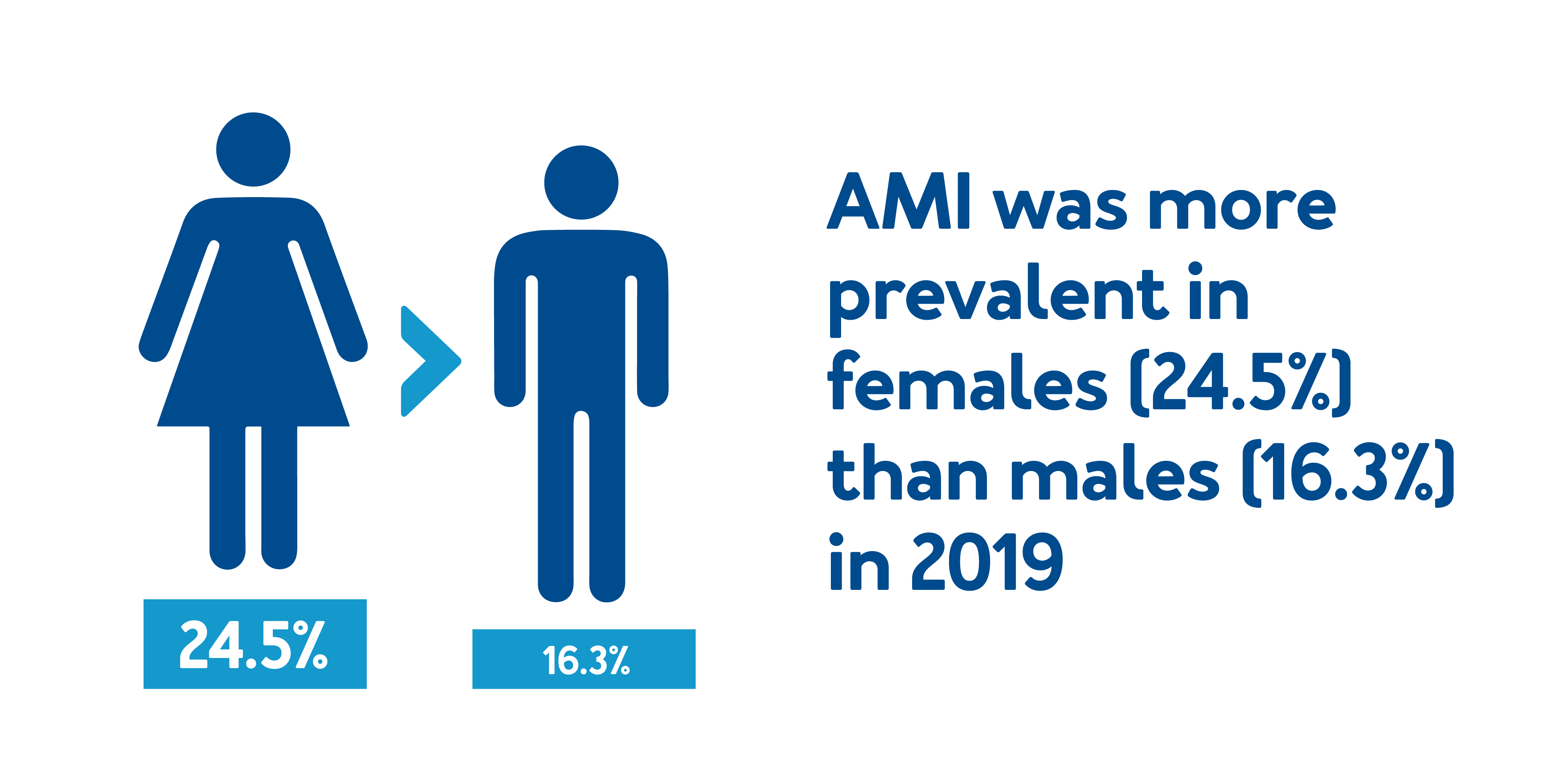 AMI was more prevalent in females (24.5%) than males (16.3%) in 2019