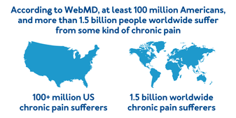 According to WebMD, at least 100 million Americans, and more than 1.5 billion people worldwide suffer from some kind of chronic pain.