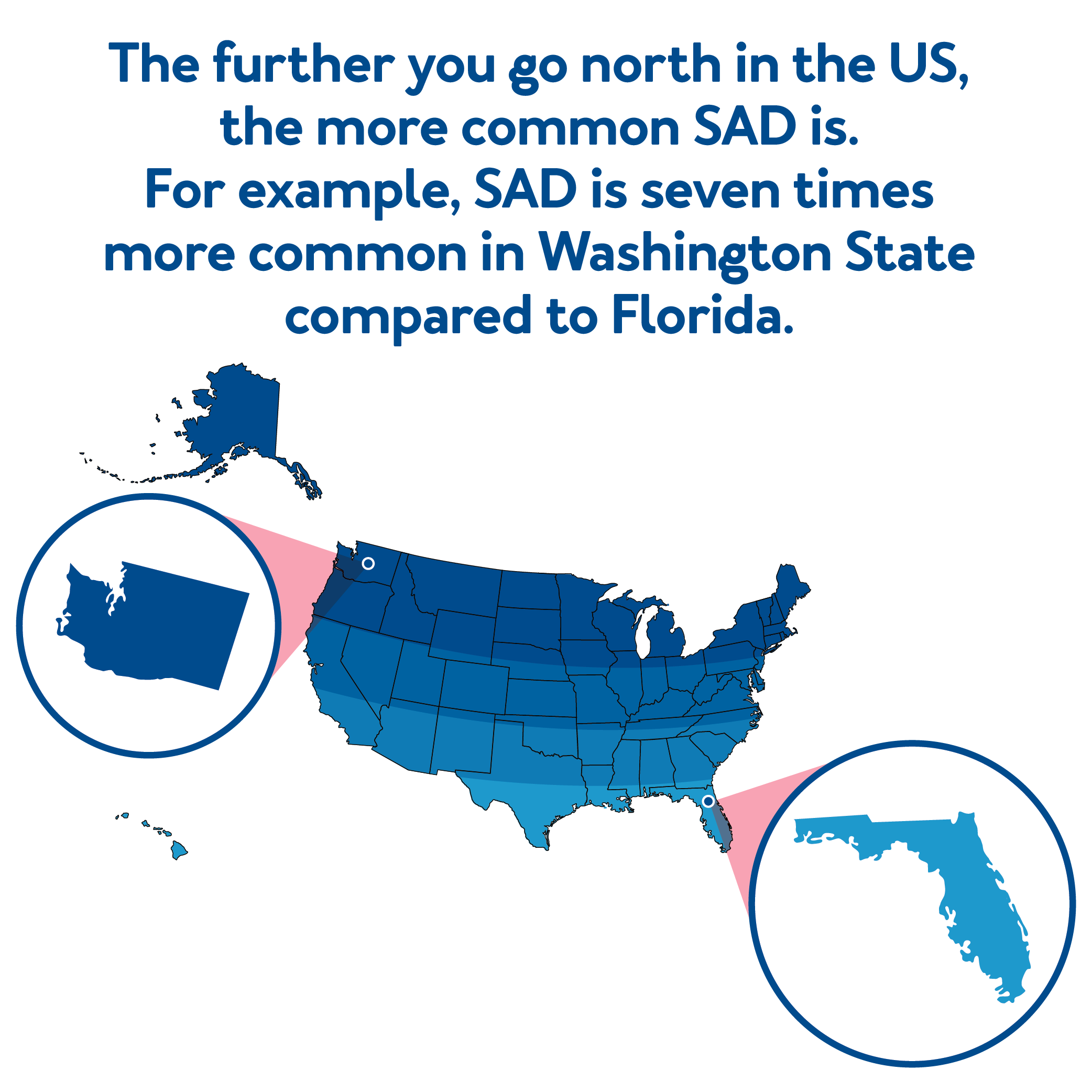 The further you go north in the U.S., the more common SAD is. For example, SAD is seven times more common in Washington State compared to Florida