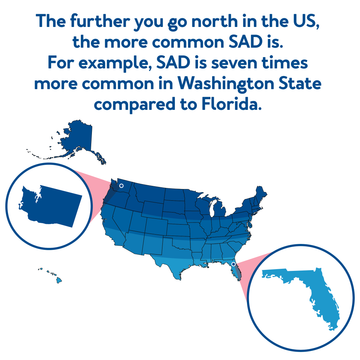 The further you go north in the US, the more common SAD is. For example, SAD is seven times more common in Washington State compared to Florida.