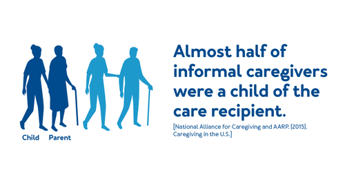 Almost half of informal caregivers were a child of the care recipient.