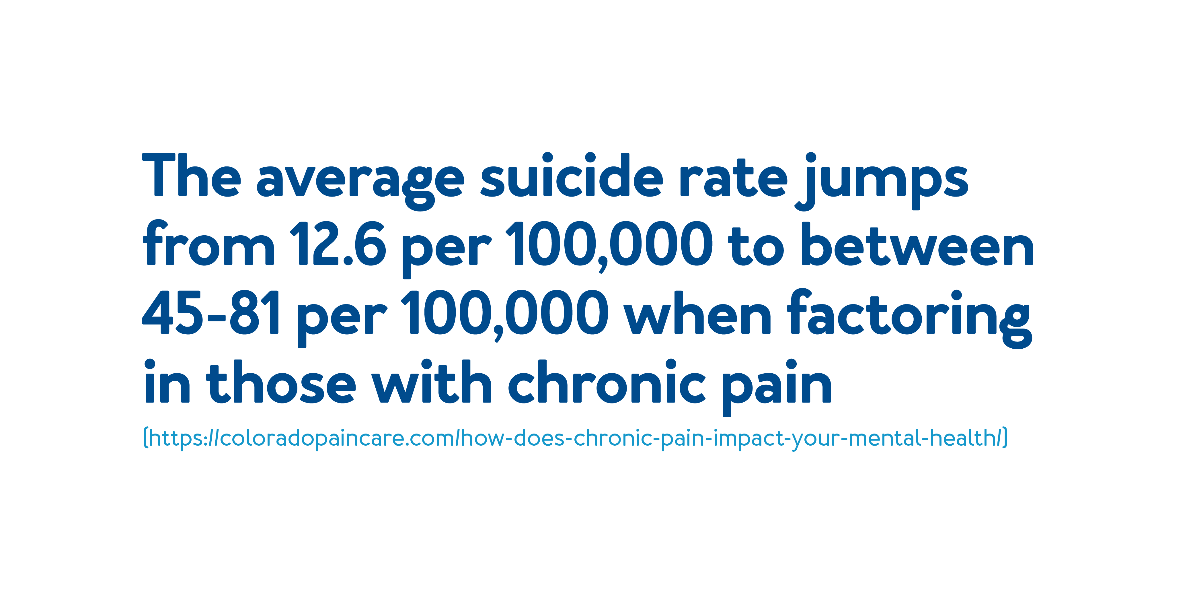 The average suicide rate jumps from 12.6 per 100,000 to 45-81 per person-years 100,000 per person-years when filtering those with chronic pain