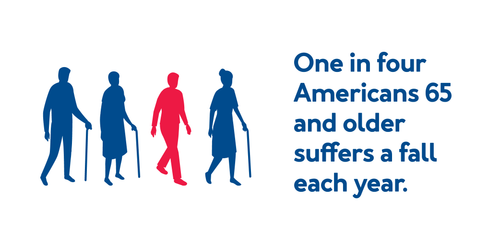 One in four Americans 65 and older falls each year.