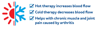 Hot therapy increases blood flow. Cold therapy decreases blood flow. Helps with chronic muscle pain caused by arthritis.