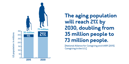 The aging population will reach to 21% by 2030, doubling from 35 million people to 73 million people.