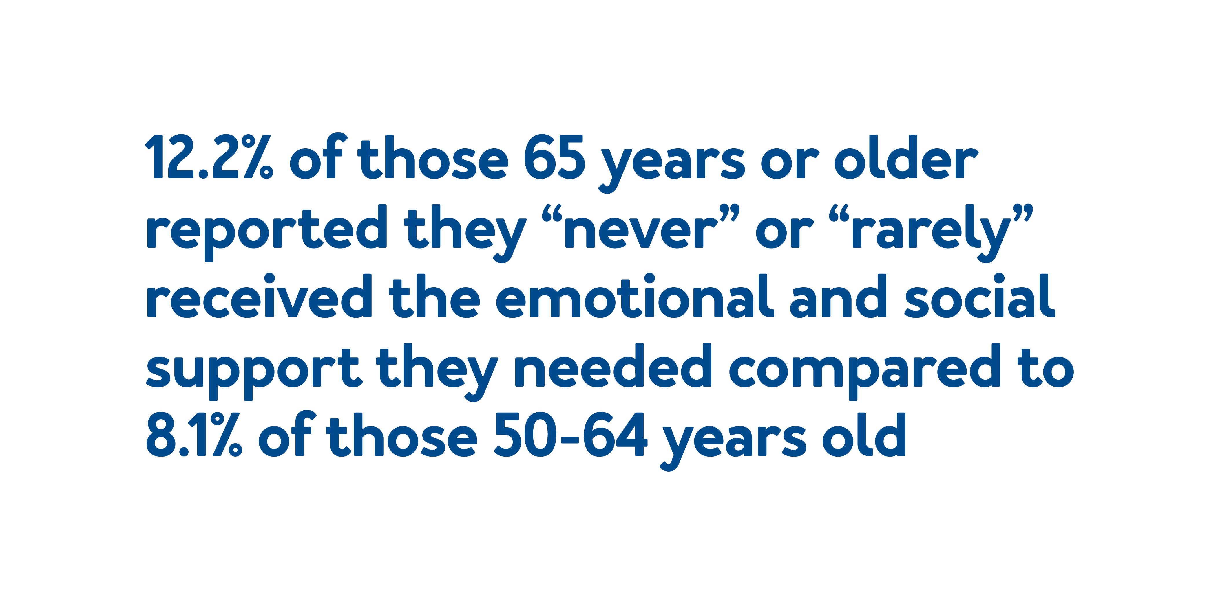 """12.2% of those 65 years or older reported they """"never"""" or """"rarely"""" received the emotional and social support they needed compared to 8.1% of those 50-64 years old."""