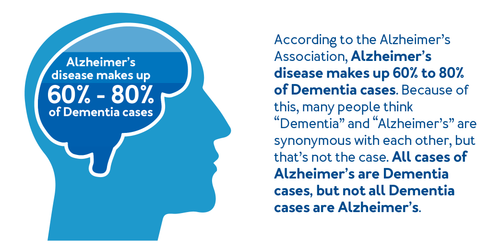 According to the Alzheimer's Association, Alzheimer's disease makes up 60 to 80 percent of dementia cases. Because of this, many people think 'dementia' and 'Alzheimer's' are synonymous with each other, but that's not the case. All cases of Alzheimer's are dementia cases, but not all dementia cases are Alzheimer's.