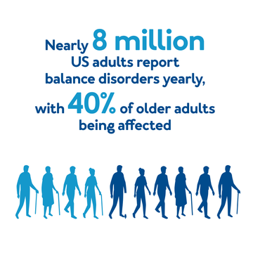Nearly 8 million US adults report balance disorders yearly, with 40% of older adults being affected.