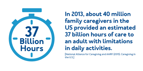In 2013, about 40 million family caregivers in the US provided an estimated 37 billion hours of care to an adult with limitations in daily activities.