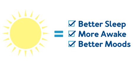 Exposure to sunlight aids in the production of a variety of vitamins and hormones which helps us sleep better, be more awake, and aids in better moods.