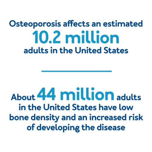 Osteoporosis affects an estimated 10.2 million adults in the United States. About 44 million adults in the United States have low bone density and an increased risk of developing the disease.