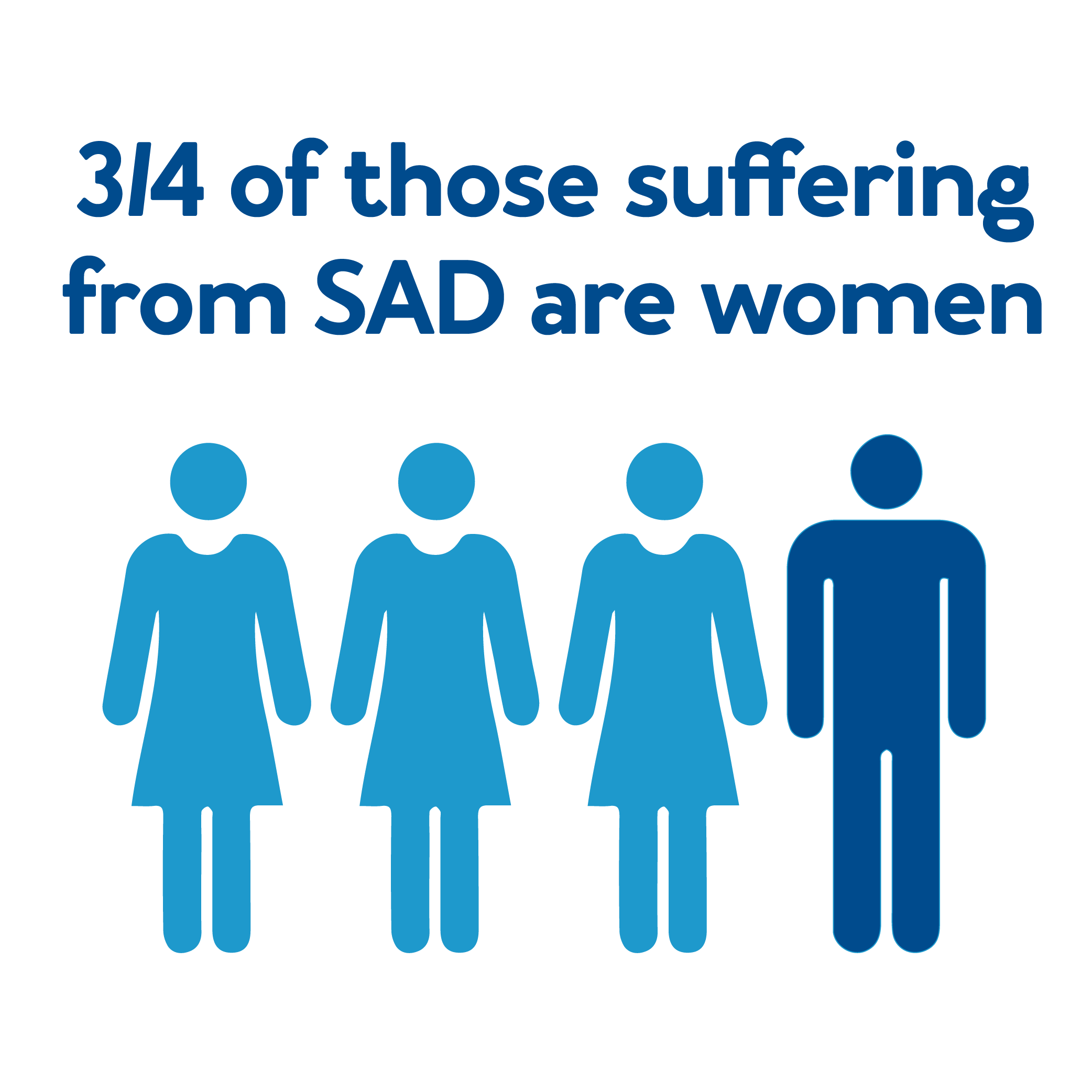 ¾ of those suffering from SAD are women