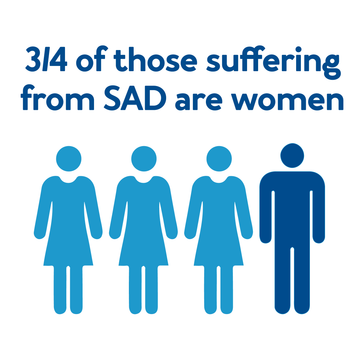 ¾ of those suffering from SAD are women.